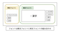 プログラミング用フォントの選び方とおすすめフォント